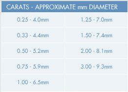 Carat Scale  The Four C's – Cut, Colour, Clarity and Carat