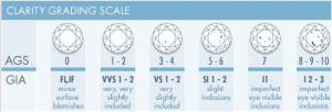 Clarity Grading Scale 300x102 The Four C's – Cut, Colour, Clarity and Carat