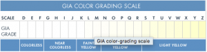 GI Colour Grading Chart 300x76 The Four C's – Cut, Colour, Clarity and Carat